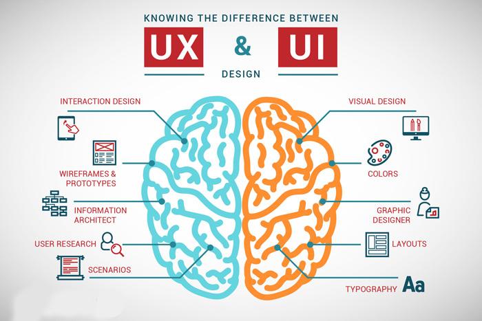 تفاوت رابط کاربری و تجربه ی کاربری