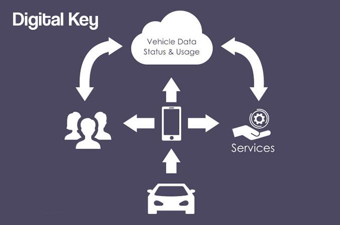 Car Connectivity Consortium: تلاش کمپانیهای مطرح خودروسازی برای طراحی یک Digital Key