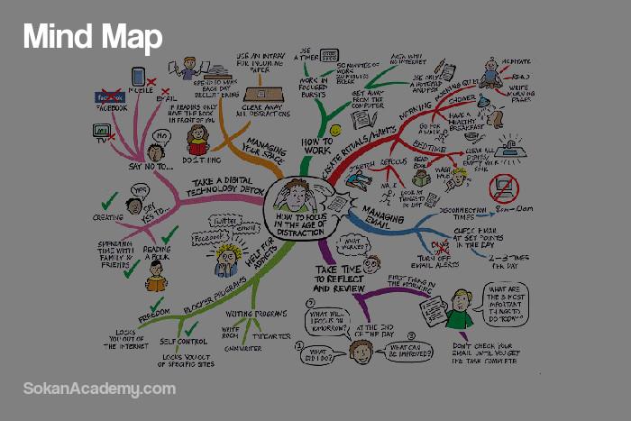 Mind Map: آشنایی با مفهوم نقشهٔ ذهنی و چگونگی استفاده از آن برای سازماندهی افکار
