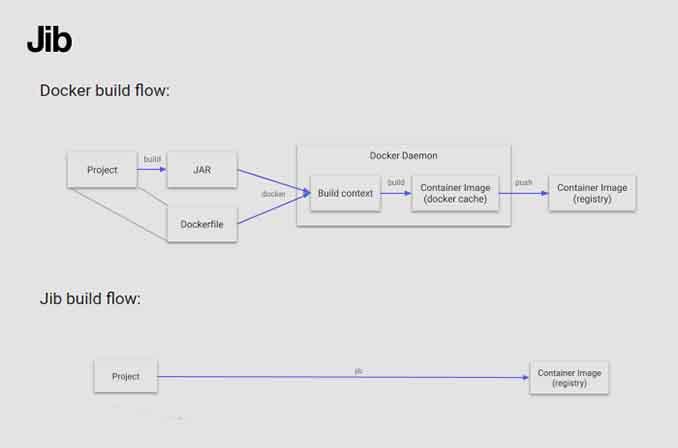 Jib: پلاگینی اپنسورس به منظور تسهیل فرآیند قرار دادن اپلیکیشنهای جاوا در کانتینرها