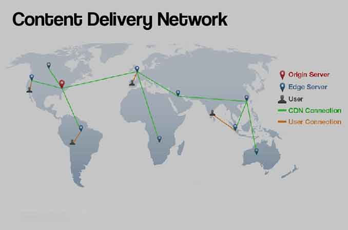 CDN (شبکهٔ توزیع محتوا) چیست و چگونه کار میکند؟