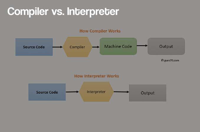 Compiler با Interpreter چه تفاوتهایی دارا است؟