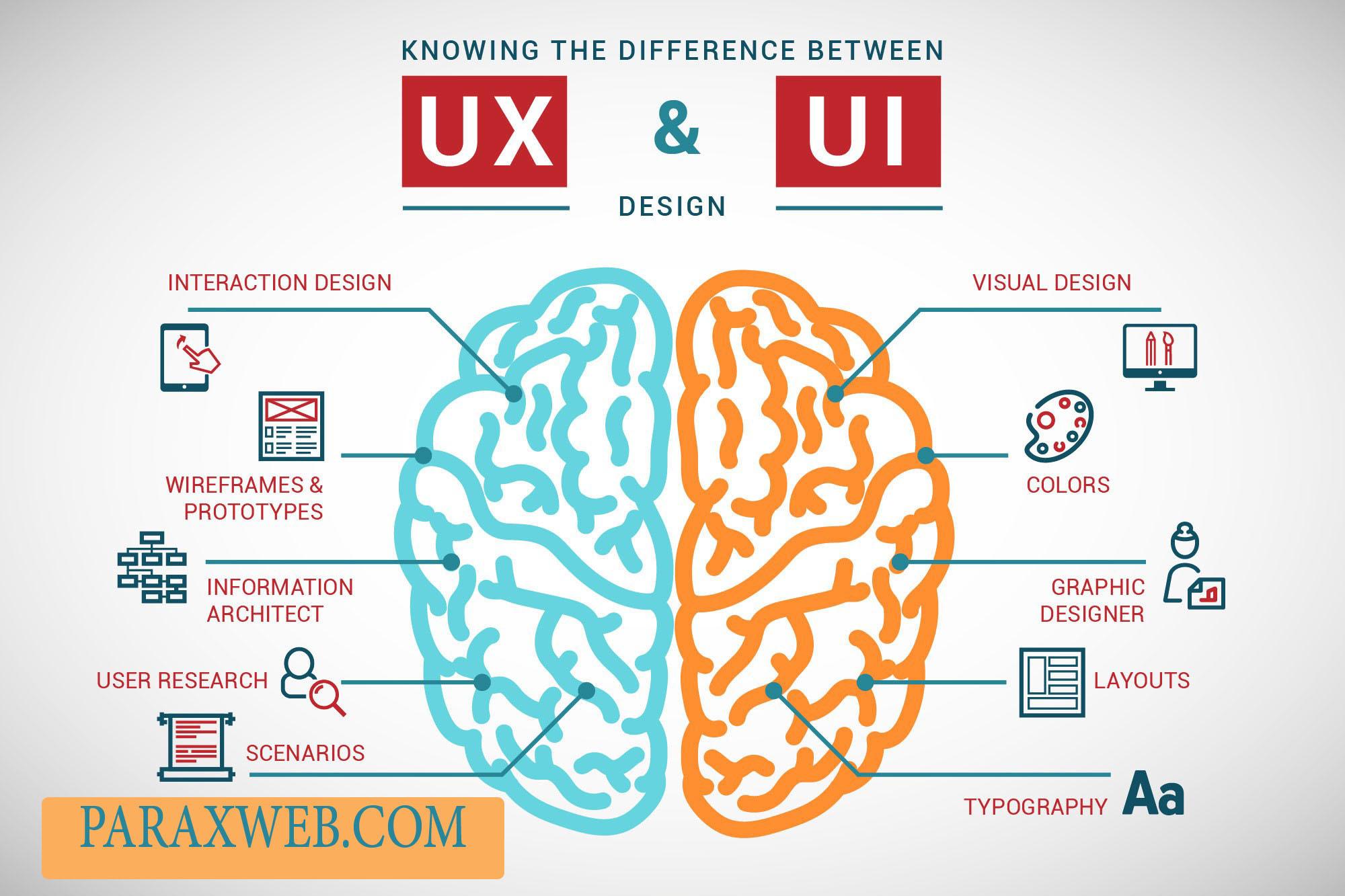 بایدها و نبایدها در طراحی رابط کاربری (UI) و تجربهٔ کاربری (UX)