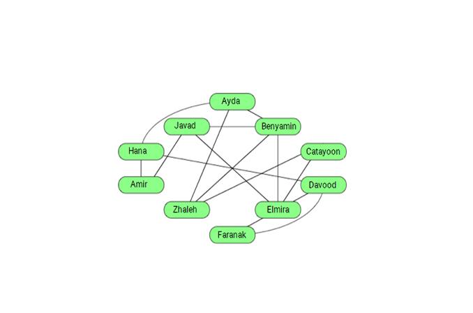 Graph چیست و این دیتا استراکچر چه کاربردهایی دارا است؟