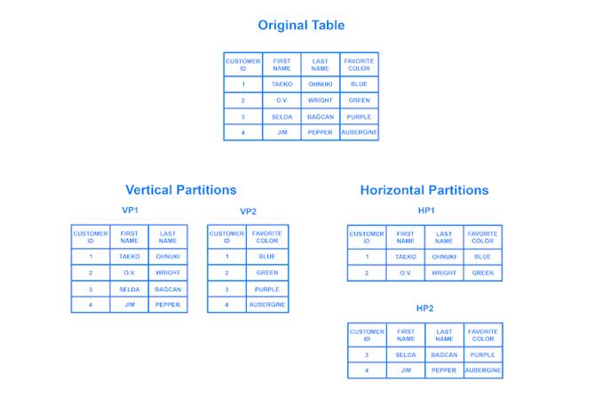 Database Sharding چیست؟